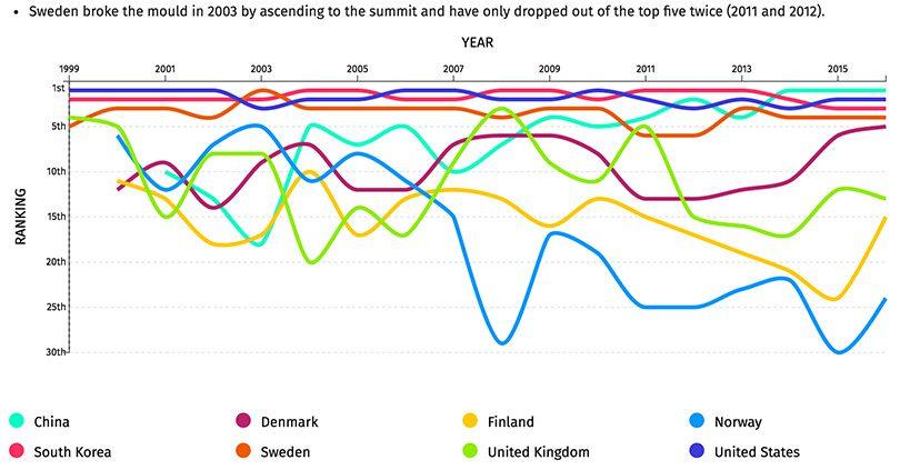 E-Sport växer sig allt starkare med Sverige i framkant